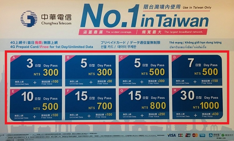 台湾の旅行者向けの中華電信のSIMカードの価格表